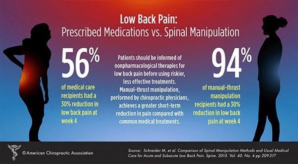 Chiropractic Garners Positive Mainstream Media Coverage