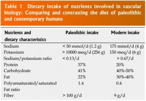Dietary Intake of Nutrients Table