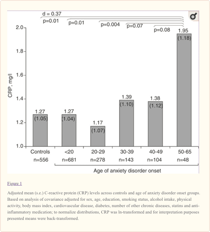 Figure 1 Adjusted Mean CRP Levels