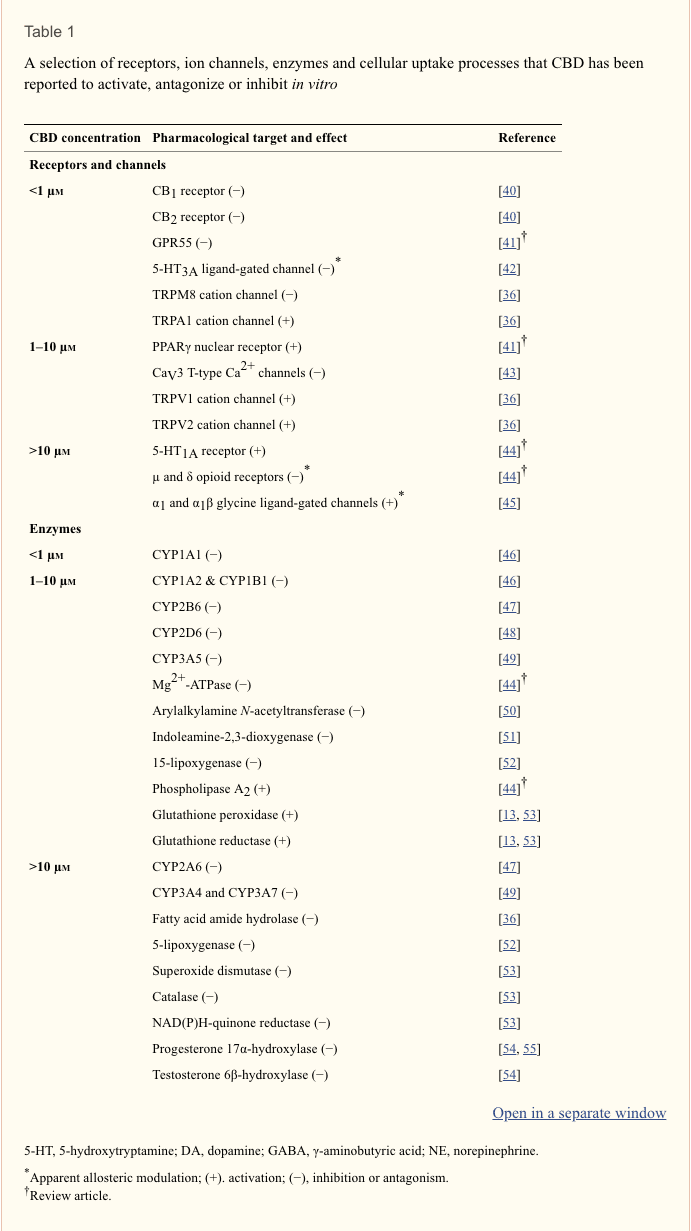 Table 1 CBD Reported Functions