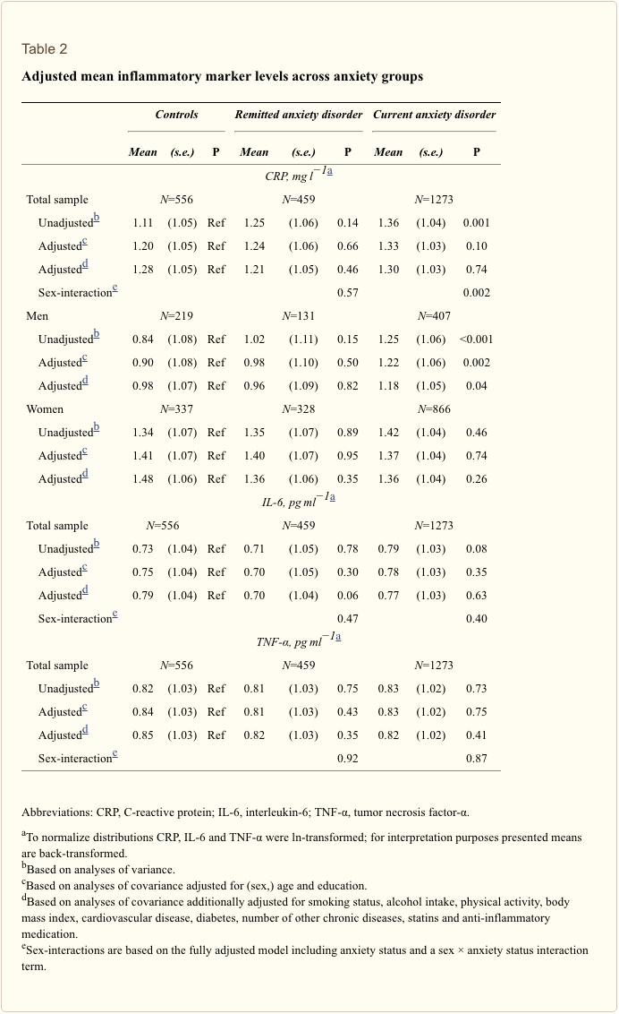 Table 2 Adjusted Mean Marker Levels