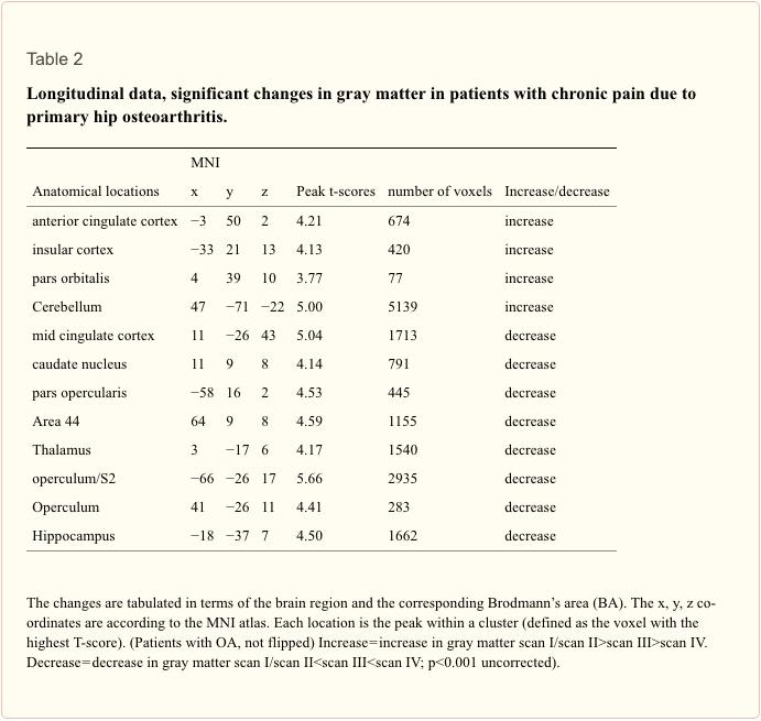 Table 2 Longitudinal Data