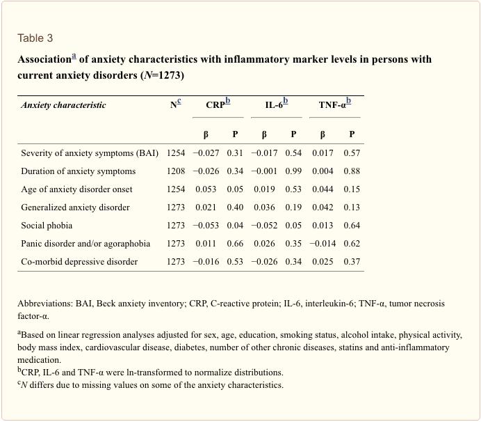 Table 3 Association of Characteristics