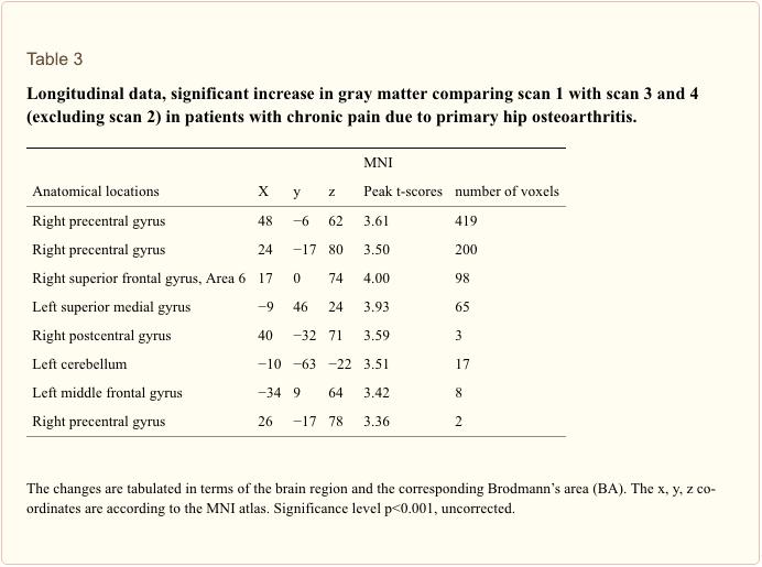 Table 3 Longitudinal Data