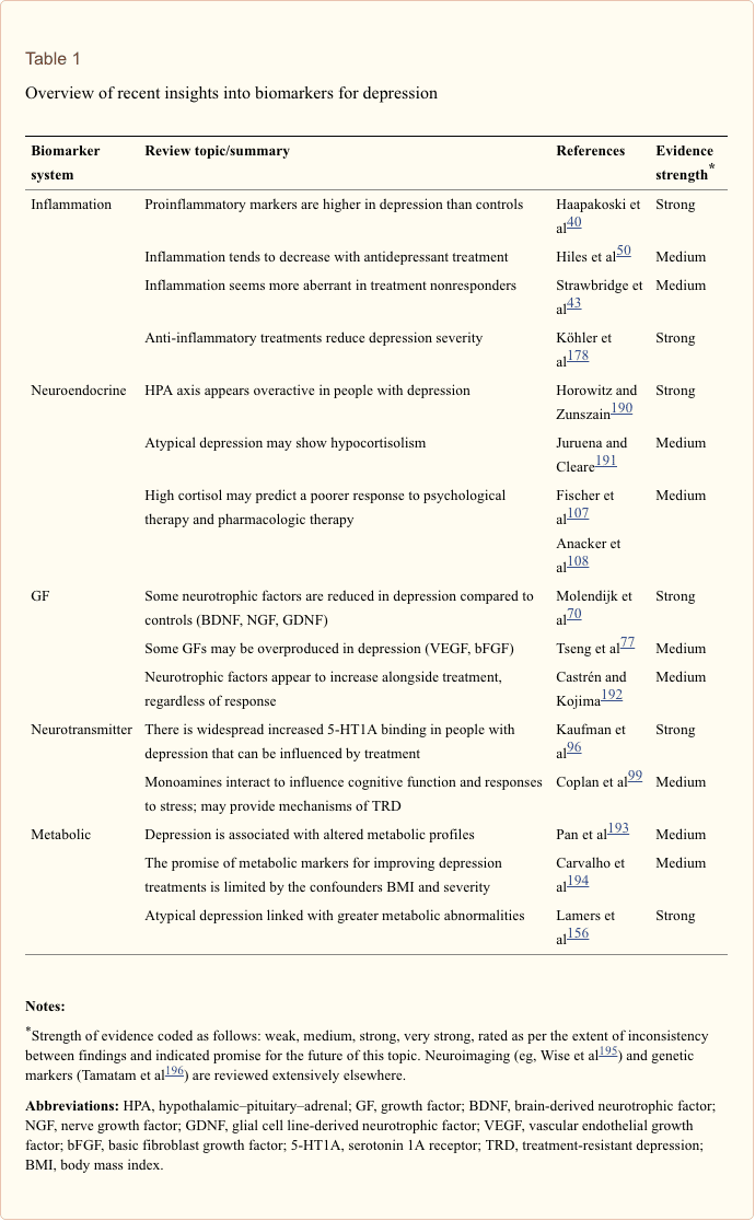 Table 1 Overview on Biomarkers for Depression