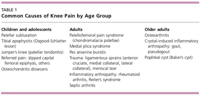 Table 1 Common Causes of Knee Pain